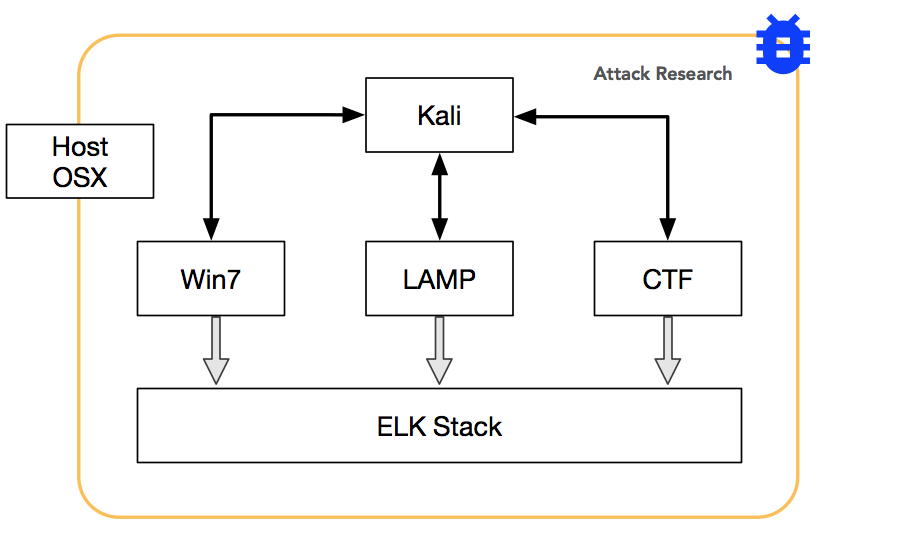 Image of Attack Lab