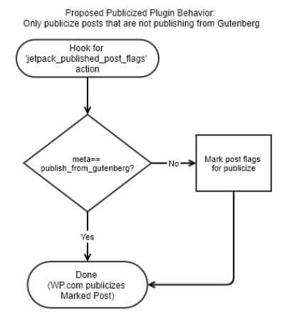 Publicize Gutenberg Integration Missing Issue 9039 Automattic