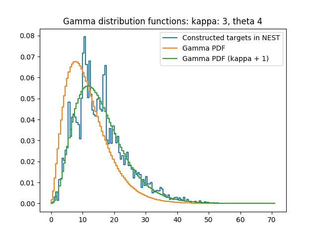 gamma_kappa_3_theta_4