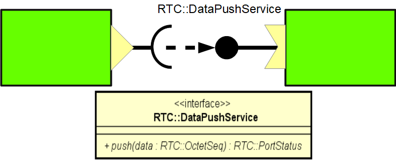 dataport3