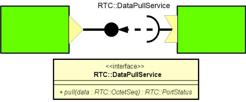dataport4