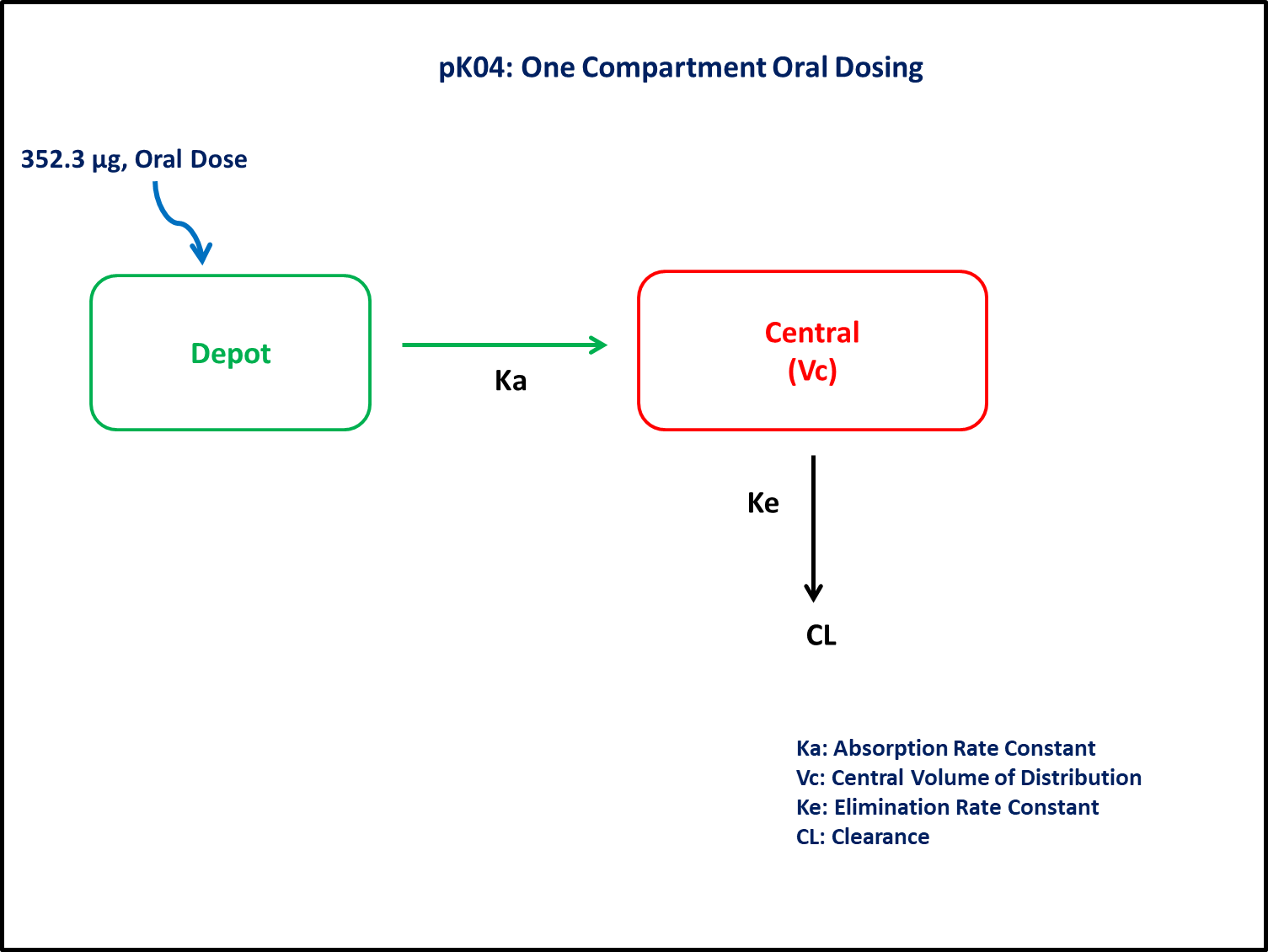 pko4 Graphic Model