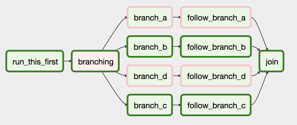 How to create a conditional task in Airflow - Stack Overflow