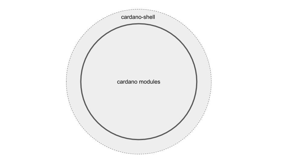 Cardano description