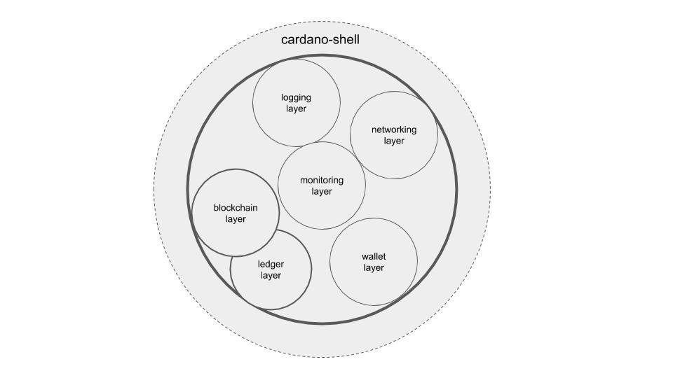 cardano-shell-integration