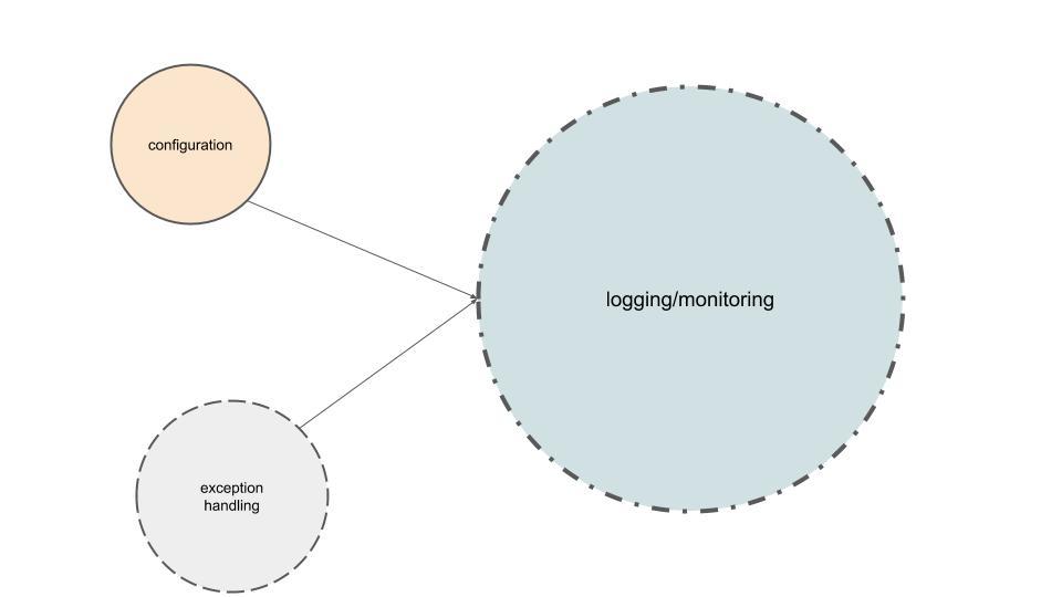 logging_monitoring_deps