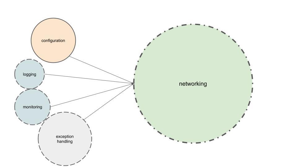 networking_deps
