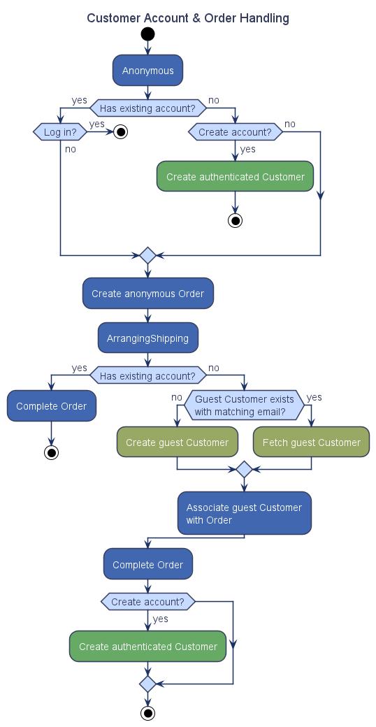 customer-account-order-activity-diagram