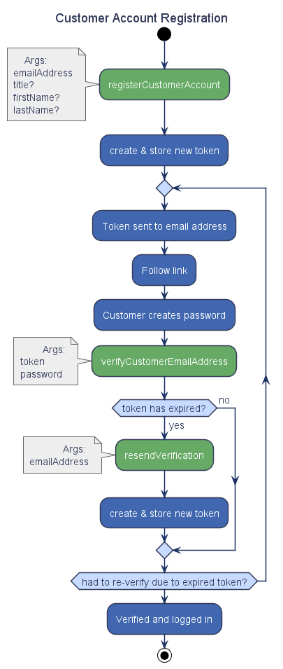 customer-registration-activity-diagram