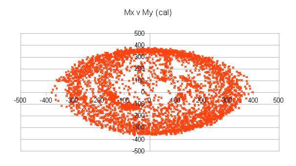 Quaternion Filter Drift · Issue #125 · kriswiner/MPU9250