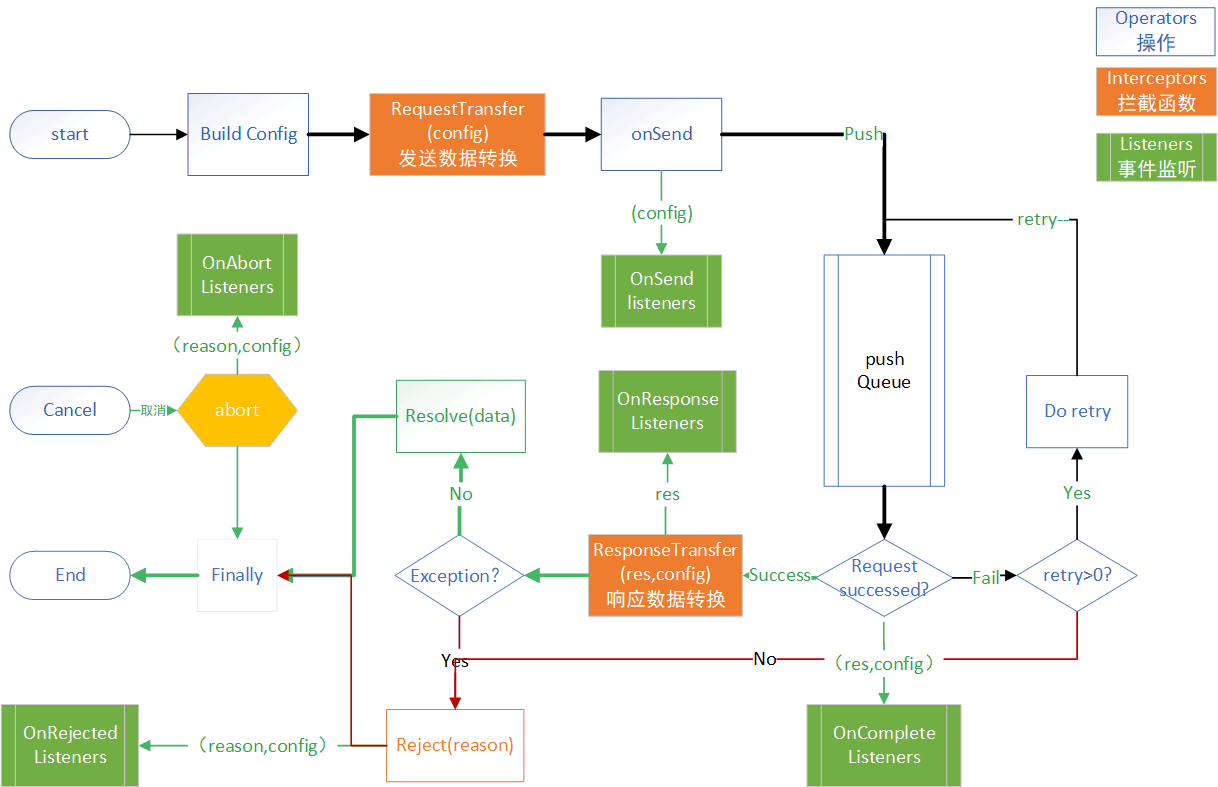 Request Life Cycle