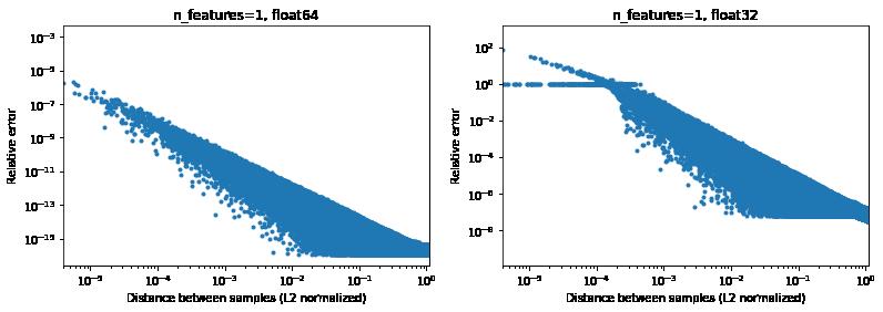 euclidean_distance_precision_1d