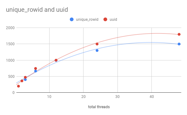unique_rowid and uuid