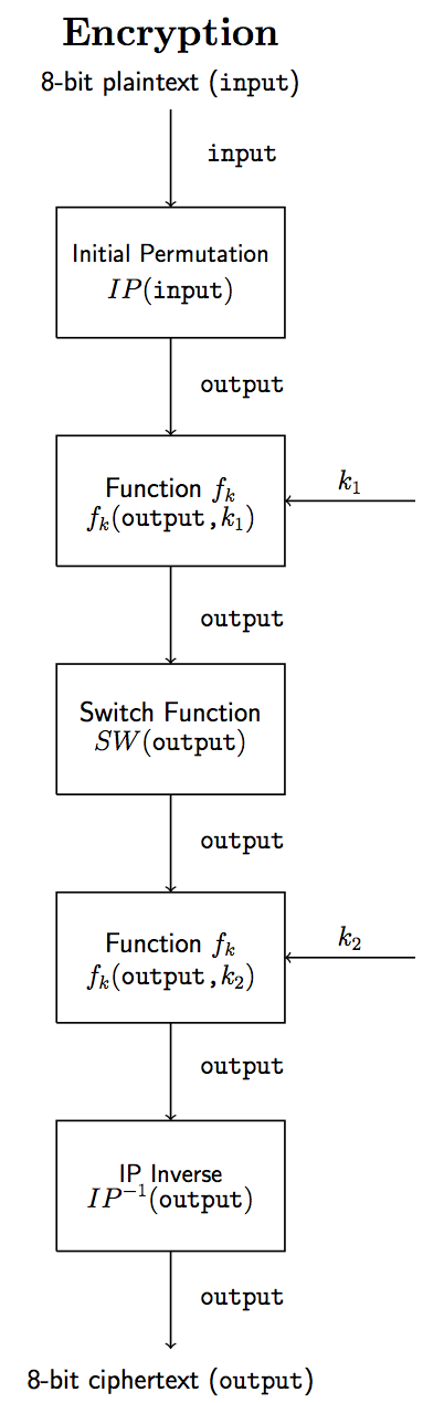 GitHub - tolribeiro/SimplifiedDES: A simplified version of