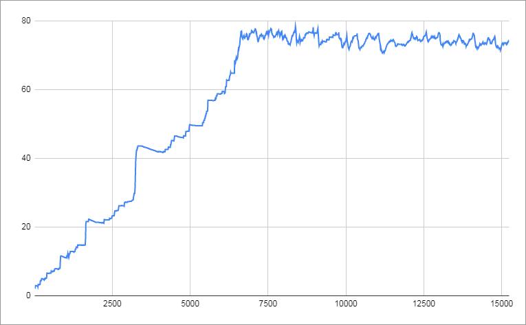 chart-oom