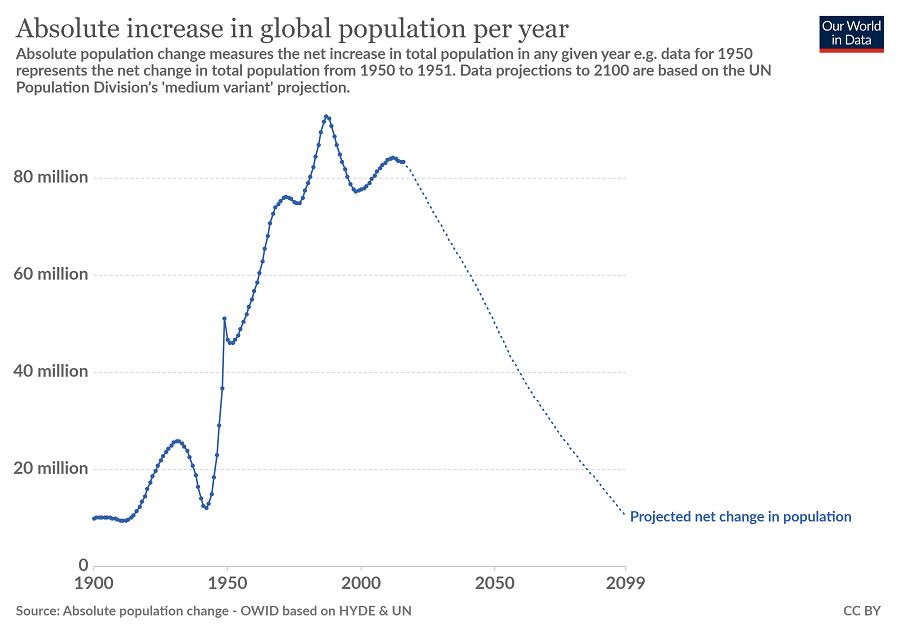 absolute-increase-global-population