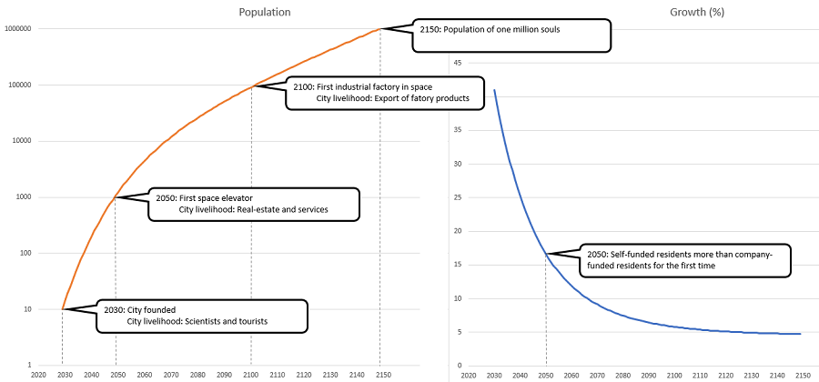 mars-population