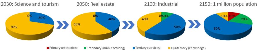 economy-sectors