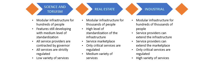 roadmap-service-platform