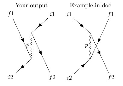 TikZ-Feynman package didn't complied properly · Issue #4