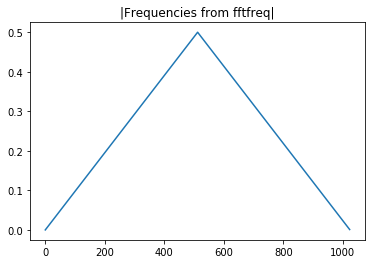 Frequency response of `iradon()` filters differs greatly from the