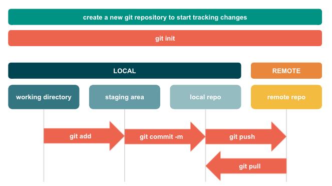 Git Workflow Diagram
