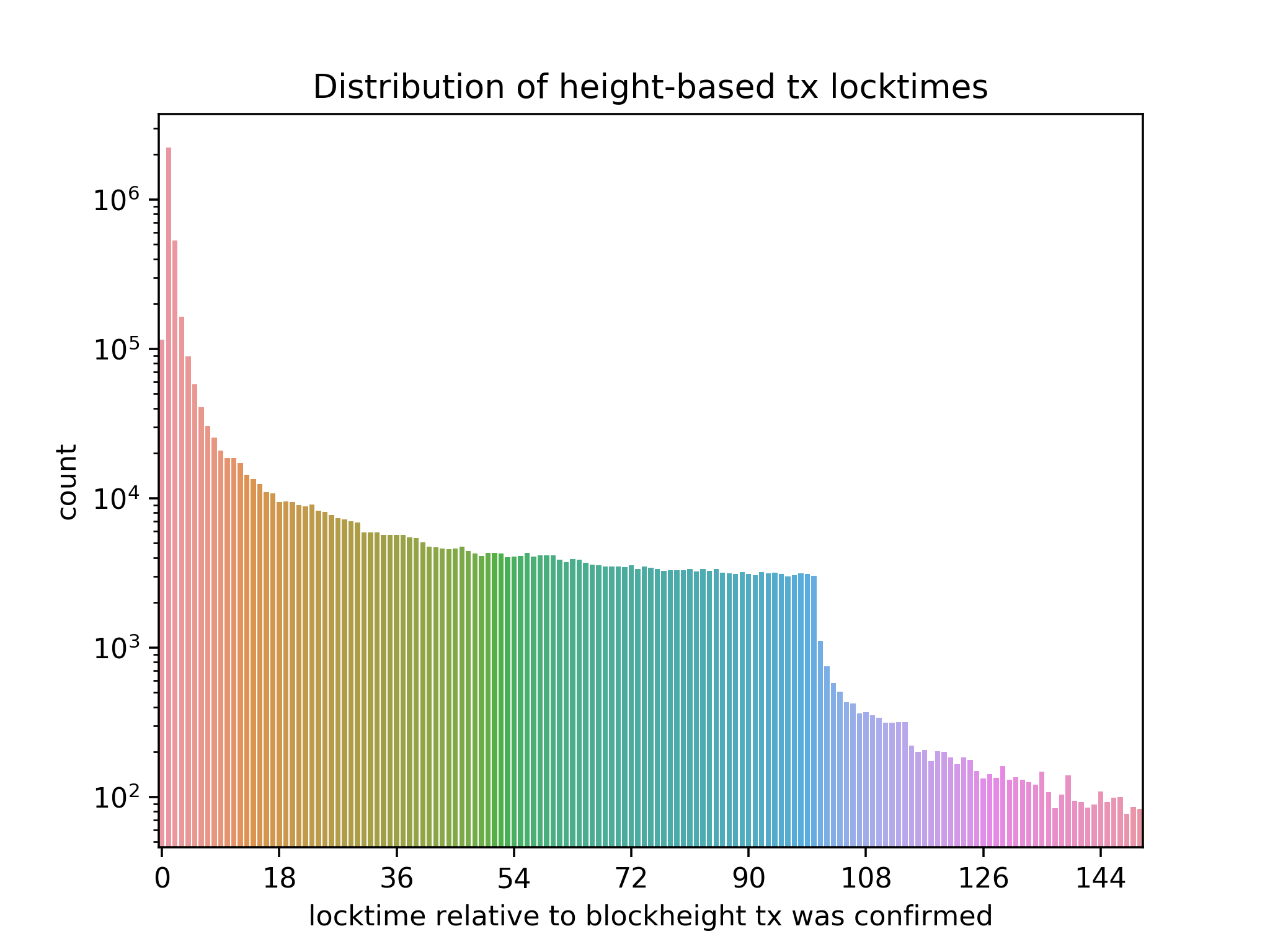 distribution of height-based tx locktimes
