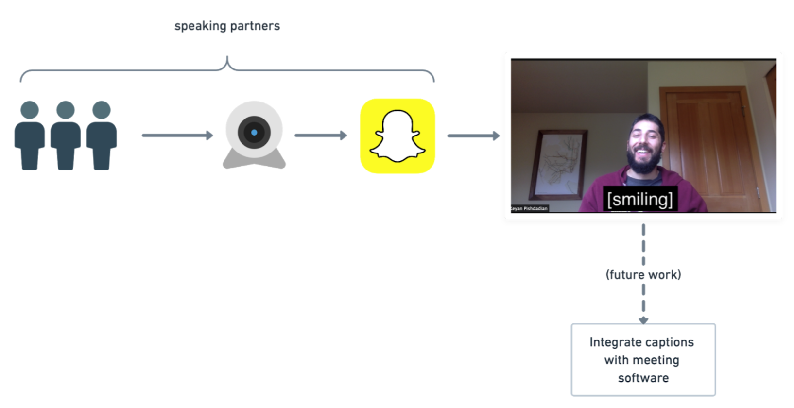 A diagram showing the flow of data in software system. On the left there are user icons with a right facing arrow towards a webcam, another arrow goes right from the webcam towards a snapchat application icon, another arrow goes right from the snapchat icon to a screenshot of a beared man in a zoom meeting. There is a brace above the user/webcam/snapchat icons with text that reads 'speaking partners'. The image of a zoom meeting shows a beared man smiling and white text on a black background that reads '[smiling]'. There is a dotted arrow pointing downwards from the meeting image that is labeled 'future work', it points to a box which reads 'integrate captions with meeting software'.