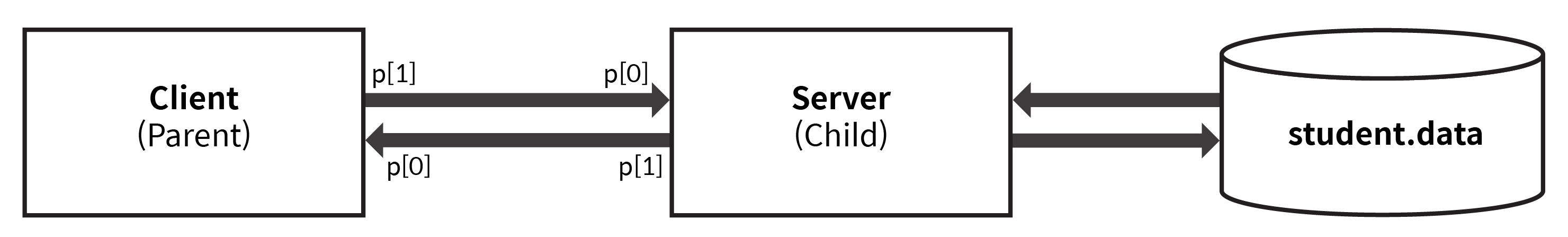 프로그램 구조 도식화. 클라이언트와 서버가 파이프로 통신. 서버는 파일에 접근.
