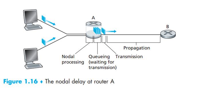 지연 발생 위치. 라우터 전반 Nodal Processing, 라우터 후반 Queueing, 라우터 직후 Transmission, 링크 Propagation.