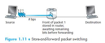 Source에서 라우터로 보낸 첫 패킷이 대기.