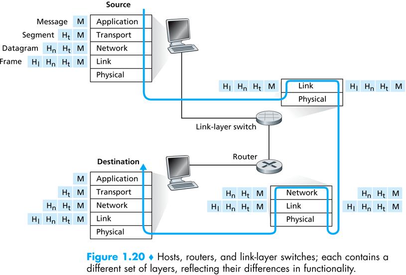 Source에서 Destination으로 패킷이 전달되는 과정.