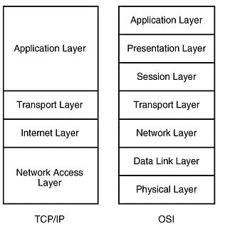 TCP/IP 모델. 어플리케이션, 전송, 인터넷, 네트워크 계층. OSI 모델. 어플리케이션, 표현, 세션, 전송, 네트워크, 데이터 링크, 물리 계층.