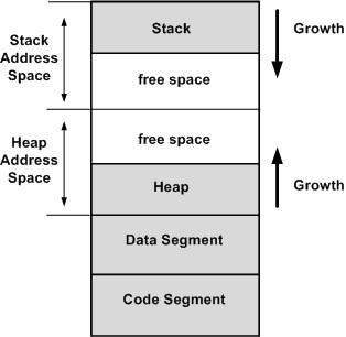 컴퓨터 메모리 레이아웃. 스택, 힙, 데이터 세그먼트, 코드 세그먼트.