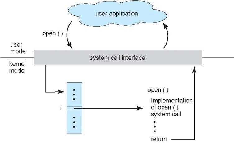 사용자 어플리케이션에서 open() 시스템 콜을 호출해 파일을 여는 과정.