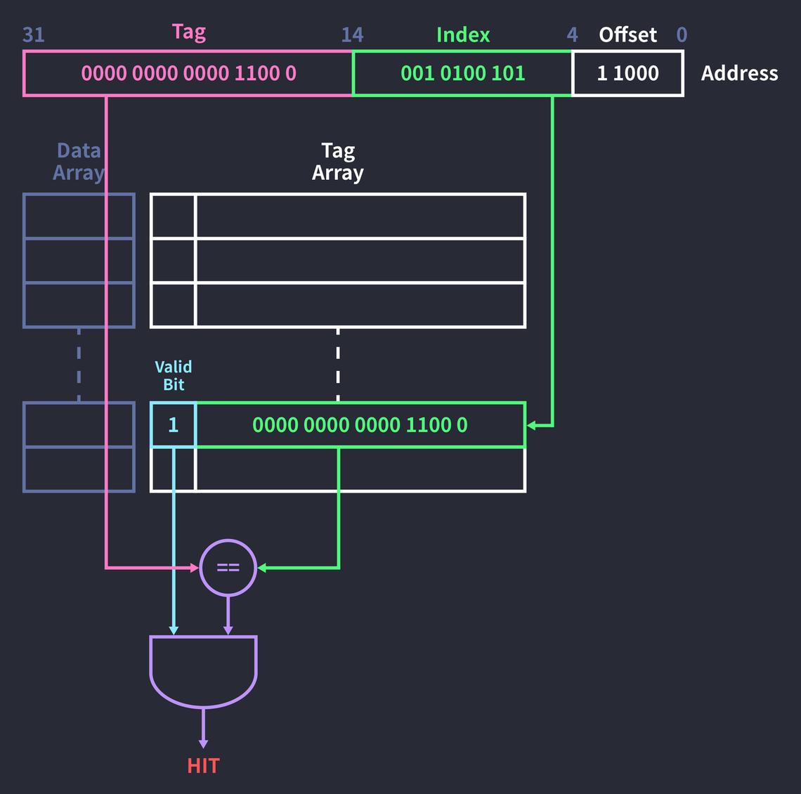 인덱스와 태그를 통해 테이터에 접근하는 과정.