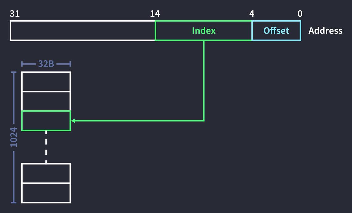 인덱스를 통해 데이터에 접근하는 과정.