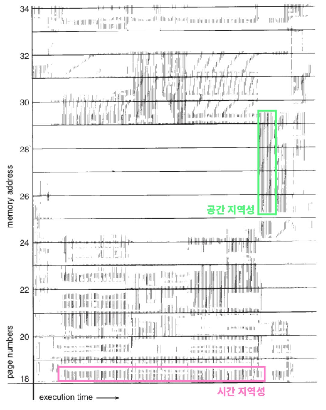 페이지 참조 기록. 수평축 실행 시간. 수직축 메모리 주소.