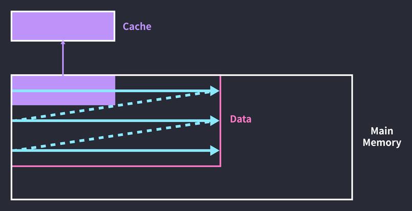 캐싱한 데이터에 다시 접근하기 전에 캐시 블록을 교체.