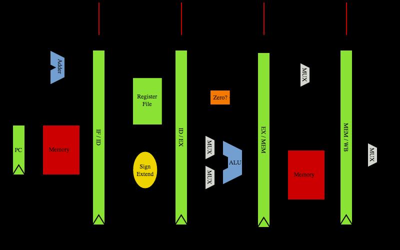프로세서 데이터패스 도식.
