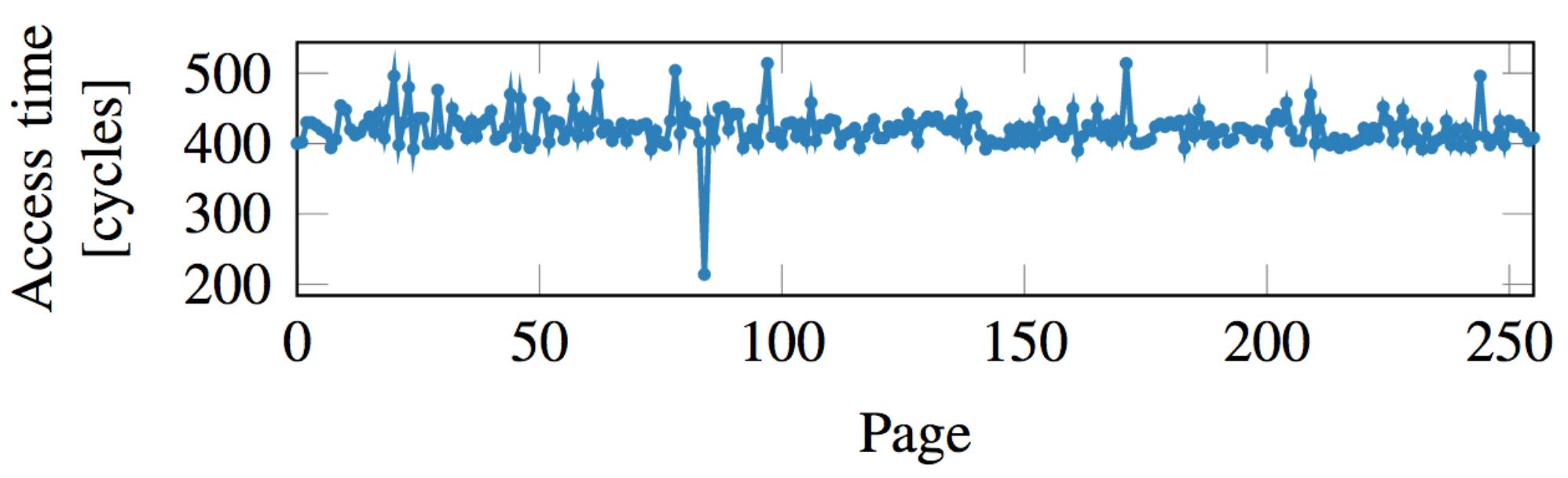 페이지 접근 시간 측정 그래프.