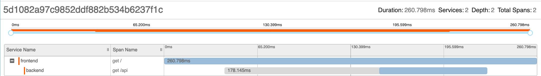 GitHub - openzipkin/sleuth-webmvc-example: See how much time