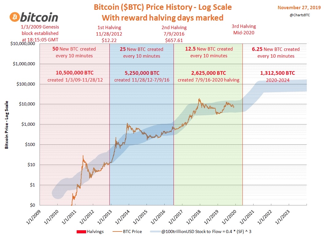 Chart sourced from Coinmama.com