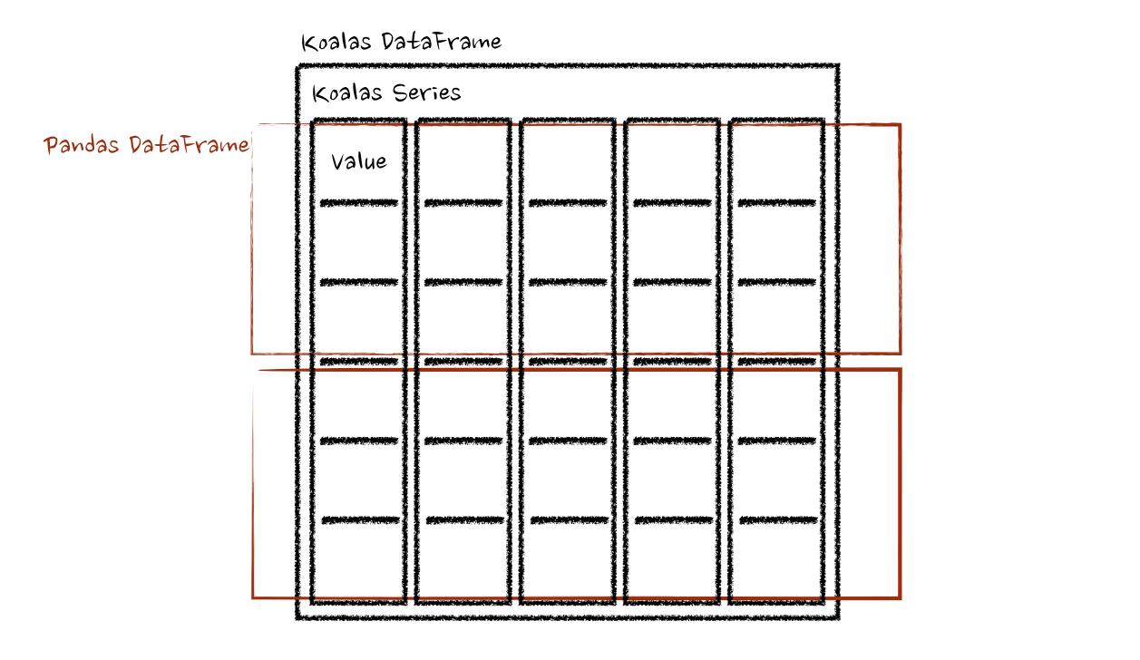 koalas.transform_batch and koalas.apply_batch in Frame