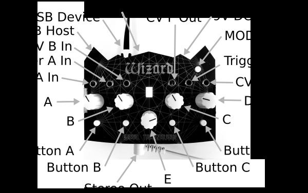 Wizard Functional Diagram
