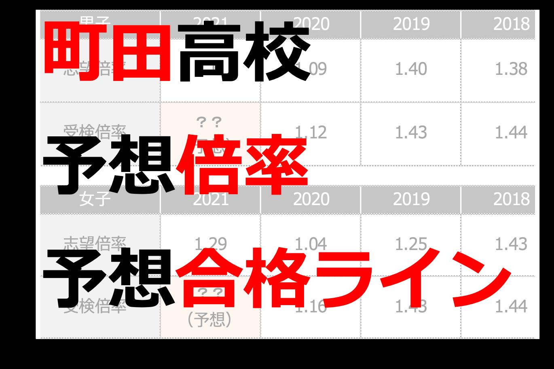 町田高校の倍率
