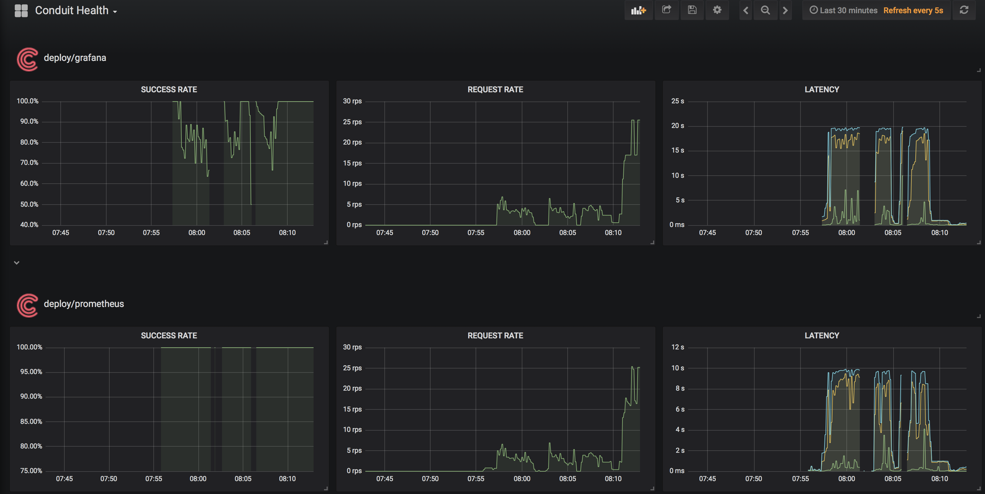 Grafana and Prometheus latencies skyrocket when dashboard is