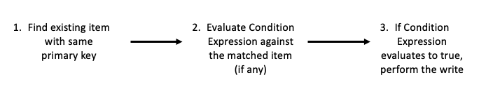 Condition Expression process