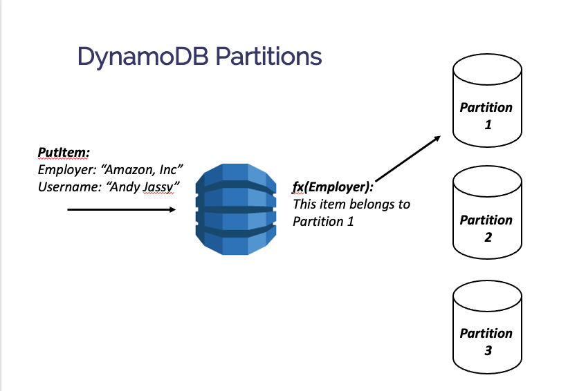 DynamoDB Partition routing