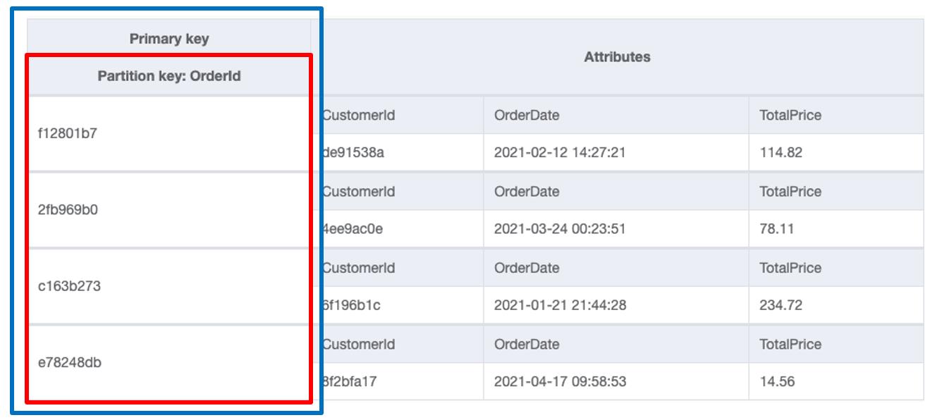 DynamoDB table with simple primary key